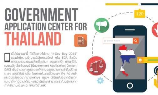 Government Application Center For Thailand.