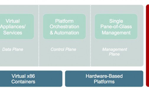 Fortinet Security Framework and Partner to Protect Cloud and SDN Data Center Environments