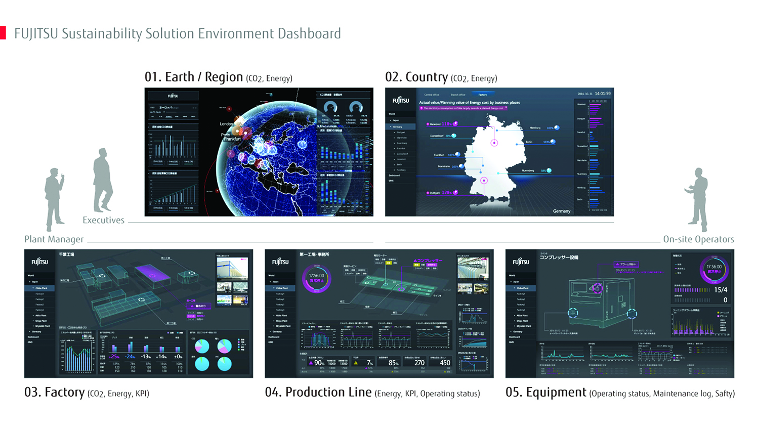 Environmental Management Dashboard