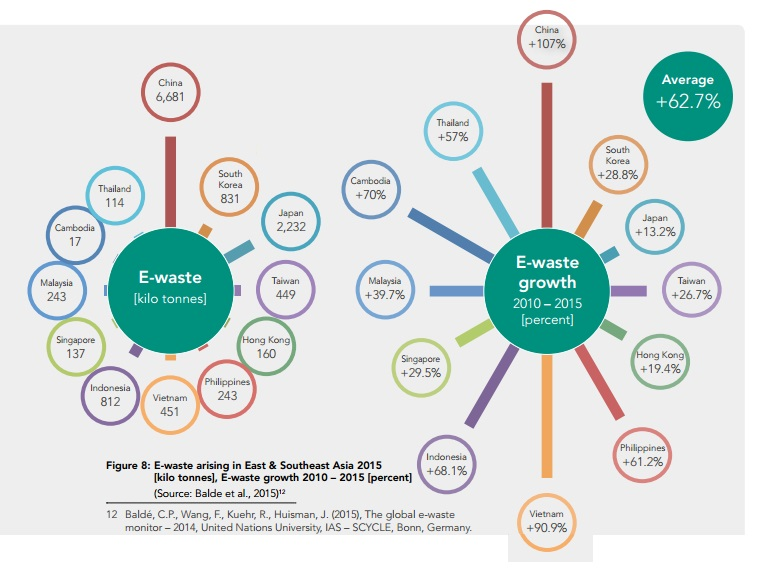 E-Waste in East & Southest Asia 2015