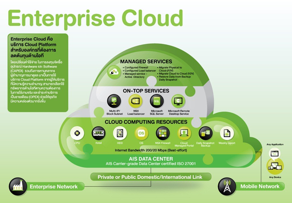 AIS Enterprise Cloud