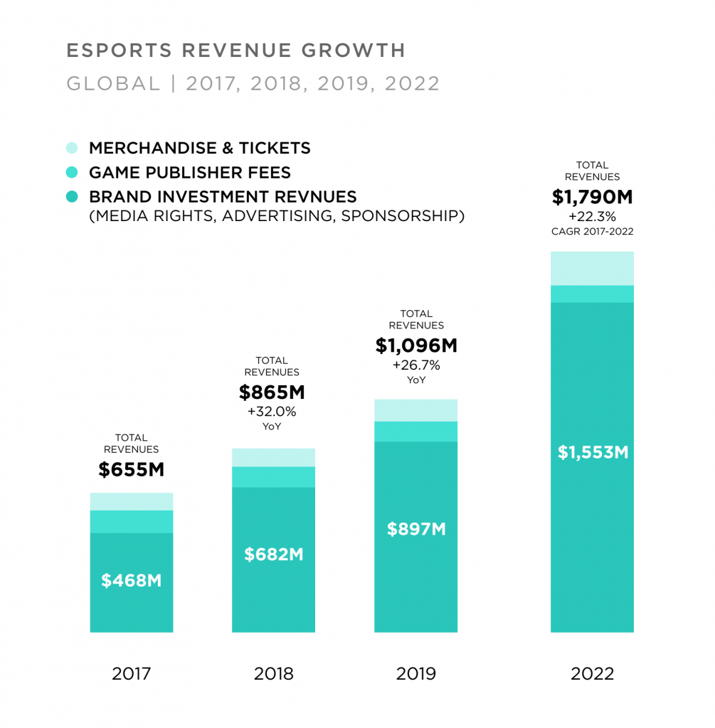 E-Sports Revenue Growth ที่มา: GLOBAL ESPORTS MARKET REPORT 2019, Newzoo