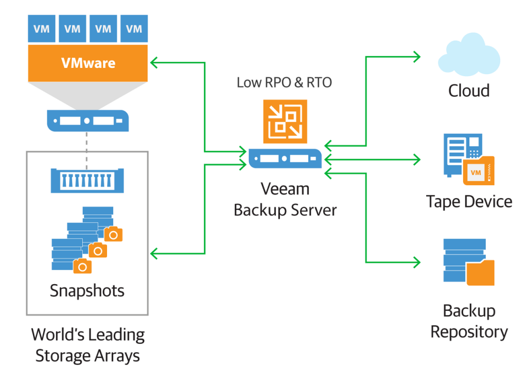 Backup from Storage Snapshots Veeam