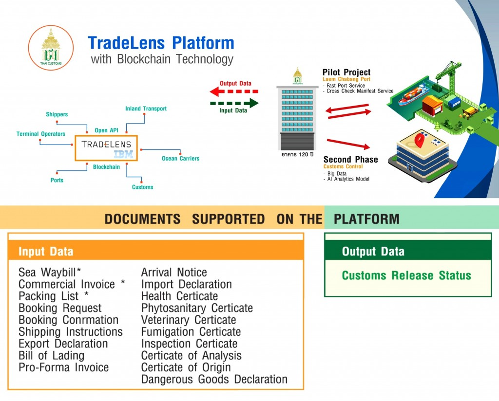 TradeLens Platform IBM Customs4